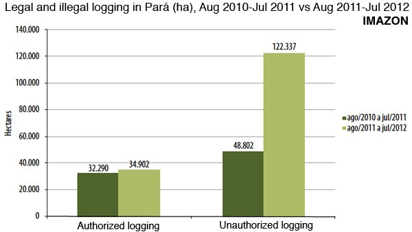 1012 imazon illegal logging - Illegal logging remains rampant in Brazil