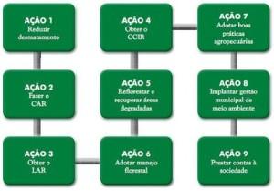 acao1 300x209 - Municípios Verdes: Caminhos Para a Sustentabilidade