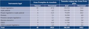 ameacas formais2 300x99 - Ameaças formais contra as Áreas Protegidas na Amazônia