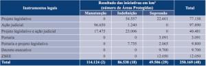 ameacas formais3 300x97 - Ameaças formais contra as Áreas Protegidas na Amazônia