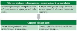 comoestimularorefloresmento 300x120 - Municípios Verdes: Caminhos Para a Sustentabilidade