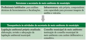 comoestruturar 300x138 - Municípios Verdes: Caminhos Para a Sustentabilidade