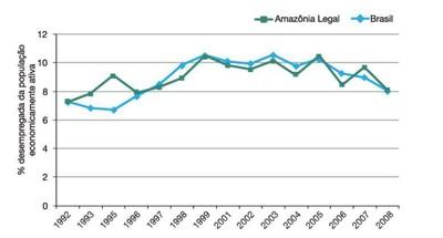 figura10 1 - A Amazônia e os Objetivos do Milênio 2010