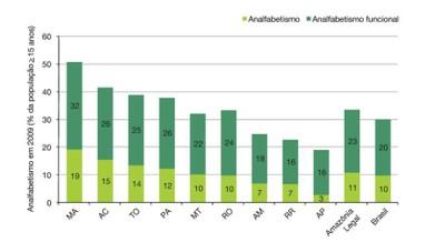 figura15 1 - A Amazônia e os Objetivos do Milênio 2010