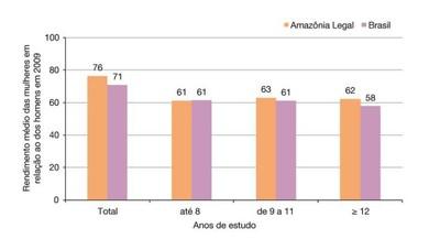figura19 - A Amazônia e os Objetivos do Milênio 2010