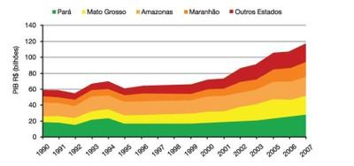 figura3 1 - A Amazônia e os Objetivos do Milênio 2010