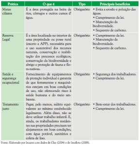 figura33 288x300 - Municípios Verdes: Caminhos Para a Sustentabilidade