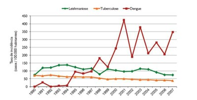 figura33 - A Amazônia e os Objetivos do Milênio 2010