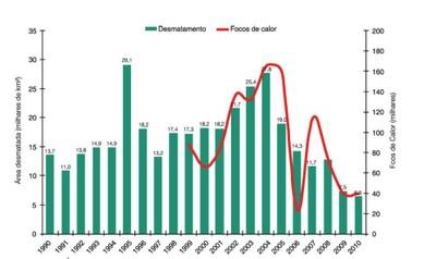 figura39 - A Amazônia e os Objetivos do Milênio 2010