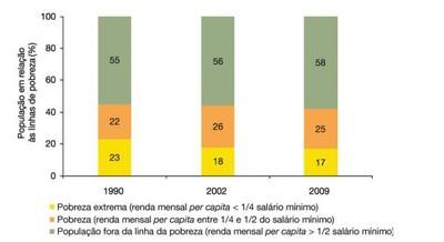 figura4 1 - A Amazônia e os Objetivos do Milênio 2010