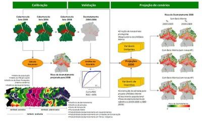 figura4.3 - Risco de Desmatamento Associado à Hidrelétrica de Belo Monte