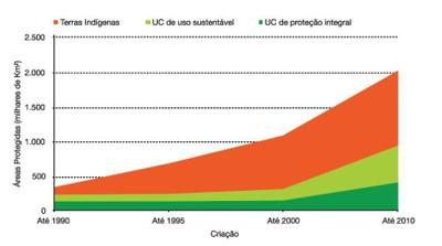 figura42 - A Amazônia e os Objetivos do Milênio 2010