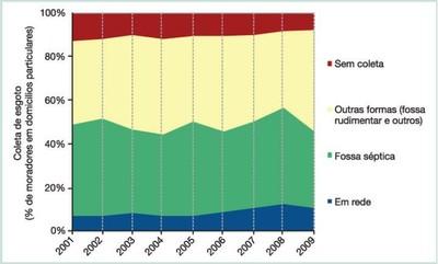 figura43 - A Amazônia e os Objetivos do Milênio 2010