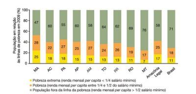 figura5 1 - A Amazônia e os Objetivos do Milênio 2010