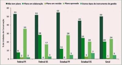figura6 7 - Áreas Protegidas na Amazônia Brasileira: avanços e desafios