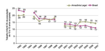 figura7 1 - A Amazônia e os Objetivos do Milênio 2010