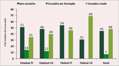 figura7 7 - Áreas Protegidas na Amazônia Brasileira: avanços e desafios