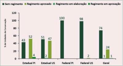 figura8 7 - Áreas Protegidas na Amazônia Brasileira: avanços e desafios