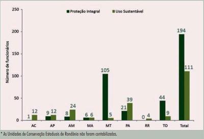 figura9 7 - Áreas Protegidas na Amazônia Brasileira: avanços e desafios