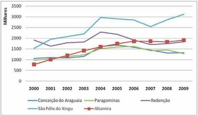 grafico1 agro - Risco de Desmatamento Associado à Hidrelétrica de Belo Monte