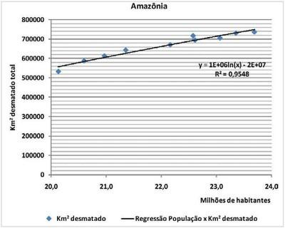 grafico1.1 - Risco de Desmatamento Associado à Hidrelétrica de Belo Monte