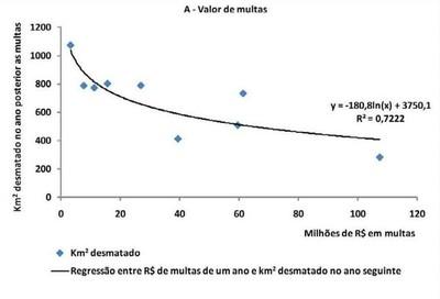 grafico2.3 - Risco de Desmatamento Associado à Hidrelétrica de Belo Monte