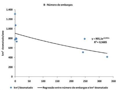grafico2.3part2 - Risco de Desmatamento Associado à Hidrelétrica de Belo Monte