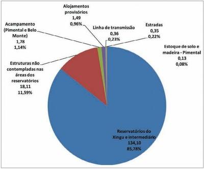 grafico3.1 - Risco de Desmatamento Associado à Hidrelétrica de Belo Monte