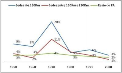 grafico4.1 - Risco de Desmatamento Associado à Hidrelétrica de Belo Monte