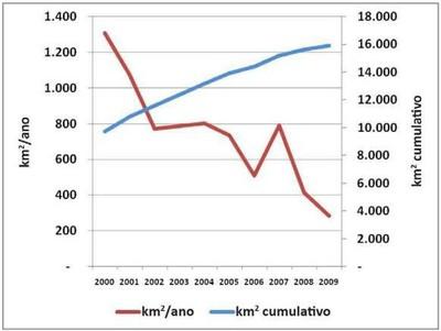 grafico4.4 - Risco de Desmatamento Associado à Hidrelétrica de Belo Monte