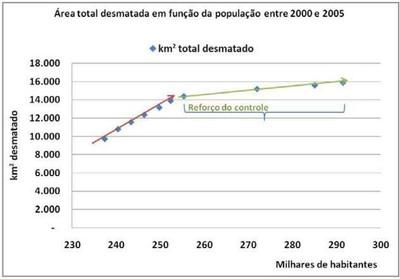 grafico4.5 - Risco de Desmatamento Associado à Hidrelétrica de Belo Monte