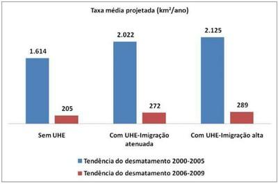 grafico5.2 - Risco de Desmatamento Associado à Hidrelétrica de Belo Monte