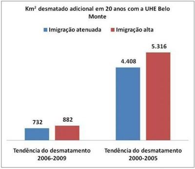 grafico5.3 - Risco de Desmatamento Associado à Hidrelétrica de Belo Monte