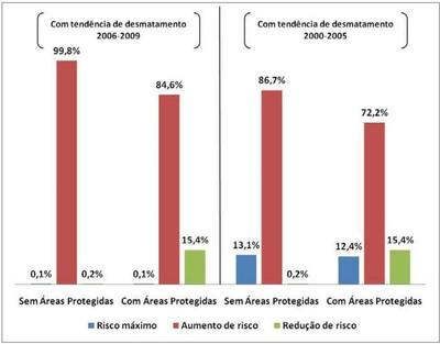 grafico5.5 - Risco de Desmatamento Associado à Hidrelétrica de Belo Monte