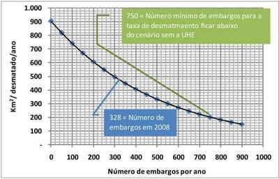 grafico6.2 - Risco de Desmatamento Associado à Hidrelétrica de Belo Monte