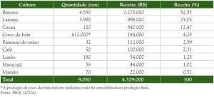 image 86 300x137 - Plano de Manejo da Floresta Estadual de Trombetas