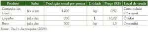 image 99 300x65 - Plano de Manejo da Floresta Estadual de Trombetas