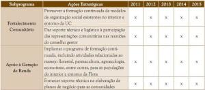 image94 300x132 - Resumo Executivo do Plano de Manejo da Floresta Estadual do Paru