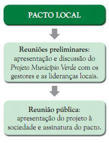 pactolocaç - Municípios Verdes: Caminhos Para a Sustentabilidade