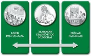 passo1 300x186 - Municípios Verdes: Caminhos Para a Sustentabilidade