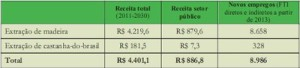 potencial economico1 300x68 - Potencial Econômico nas Florestas Estaduais da Calha Norte