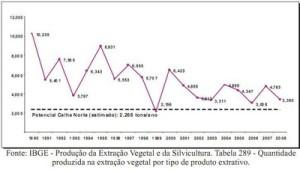 potencial economico13 300x170 - Potencial Econômico nas Florestas Estaduais da Calha Norte