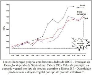potencial economico14 300x245 - Potencial Econômico nas Florestas Estaduais da Calha Norte