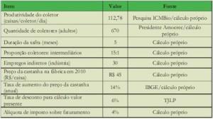 potencial economico16 300x168 - Potencial Econômico nas Florestas Estaduais da Calha Norte