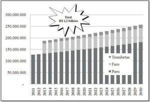 potencial economico17 1 300x204 - Potencial Econômico nas Florestas Estaduais da Calha Norte