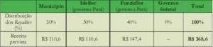 potencial economico18 300x67 - Potencial Econômico nas Florestas Estaduais da Calha Norte