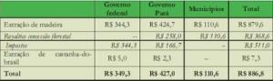 potencial economico2 300x89 - Potencial Econômico nas Florestas Estaduais da Calha Norte