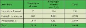 potencial economico21 300x99 - Potencial Econômico nas Florestas Estaduais da Calha Norte