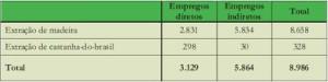 potencial economico3 300x75 - Potencial Econômico nas Florestas Estaduais da Calha Norte
