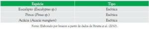 principaisespecies 300x59 - Municípios Verdes: Caminhos Para a Sustentabilidade